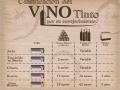 Edad del Vino - Vinos de La Mancha