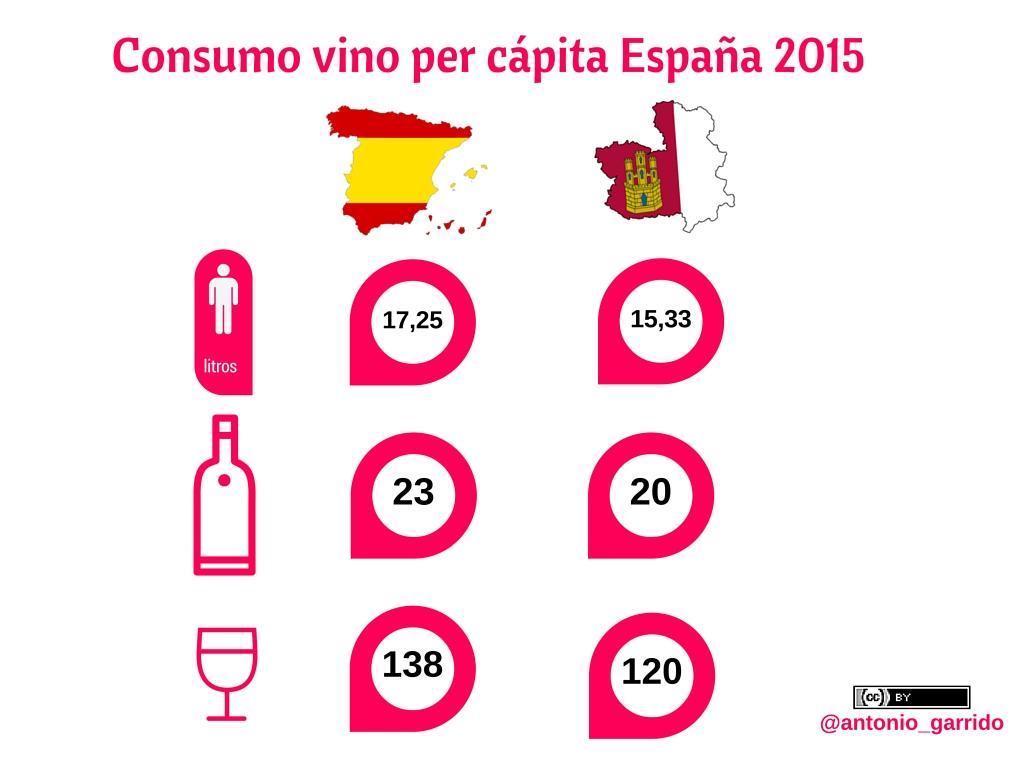 Consumo per cápita vino España 2015