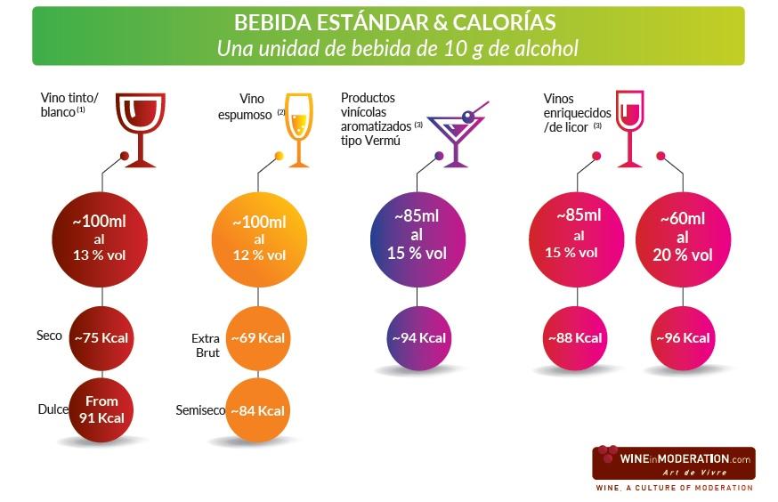 Calorías en una copa de vino