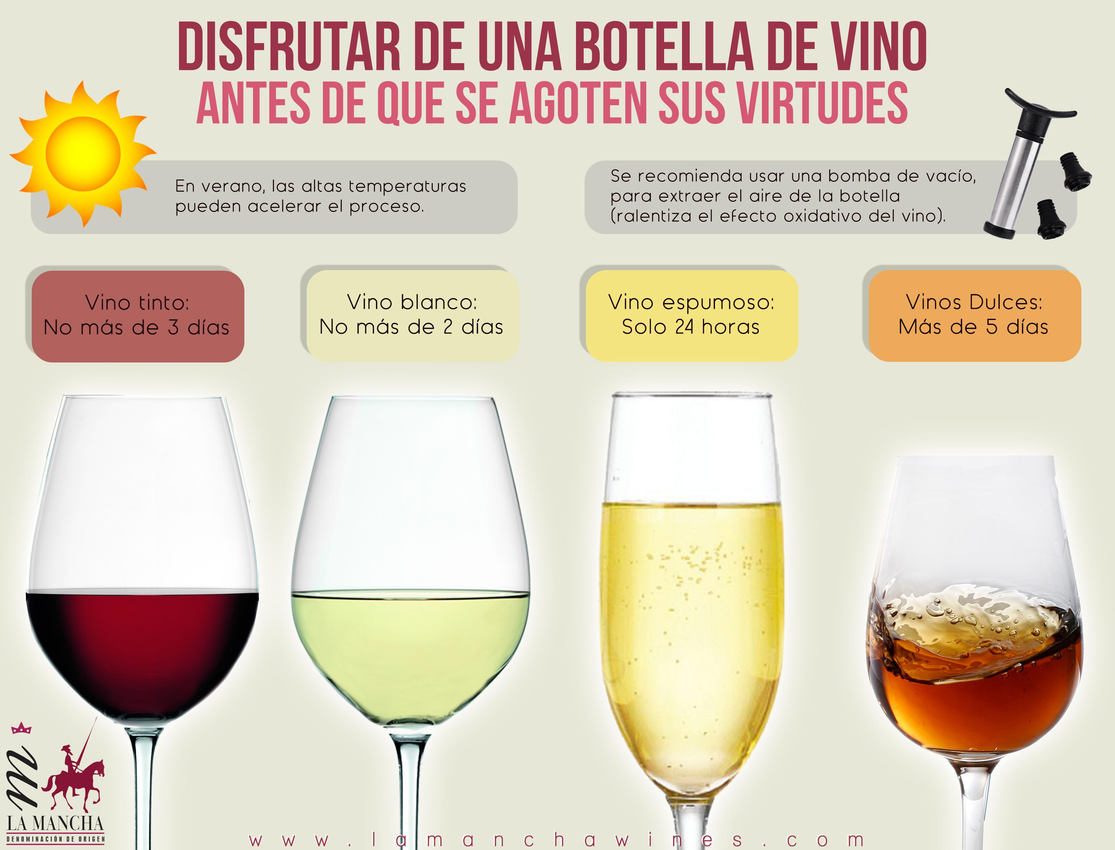 caducidad de un vino
