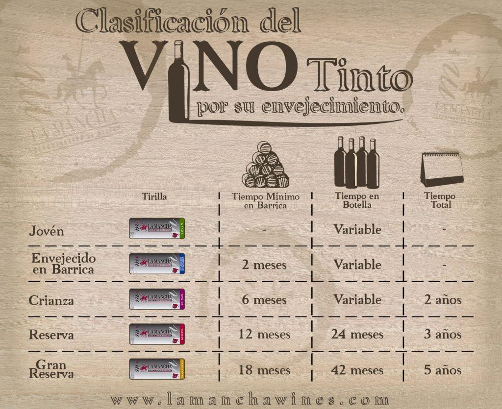 Infografía: la edad del vino