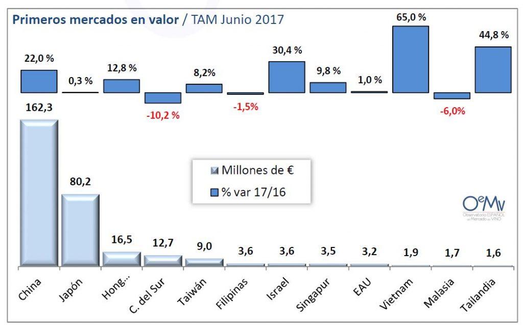 Principales países destino de las exportaciones de vino español a Asia