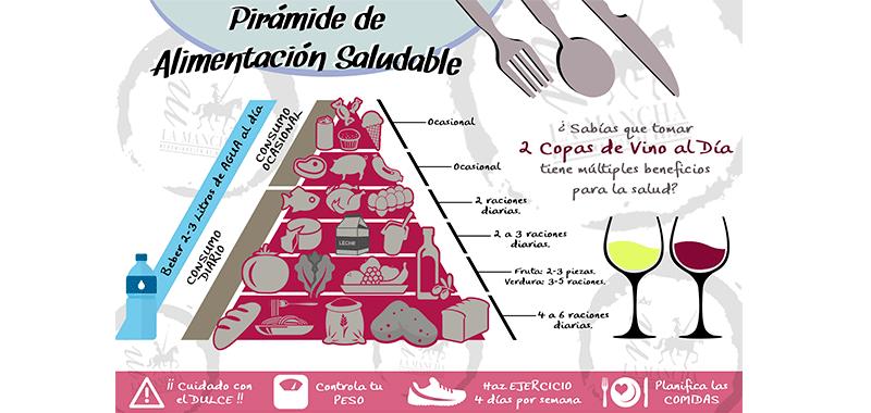 La pirámide de alimentación saludable