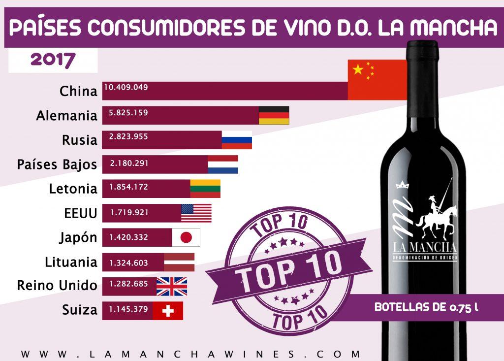 TOP-10, de los países con más consumo de vino DO La Mancha