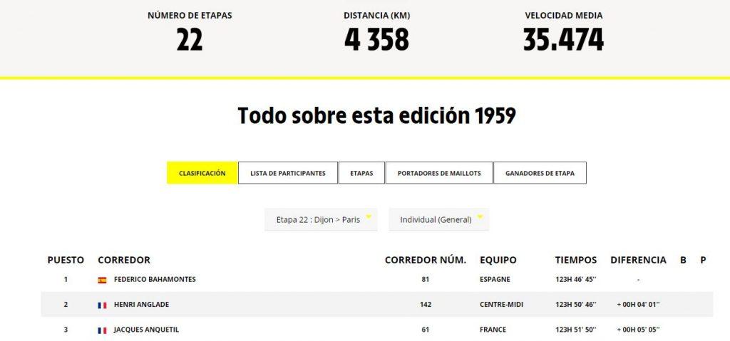 Podium del Tour de 1959. Fuente: pagina oficial del Tour, www.letour.fr