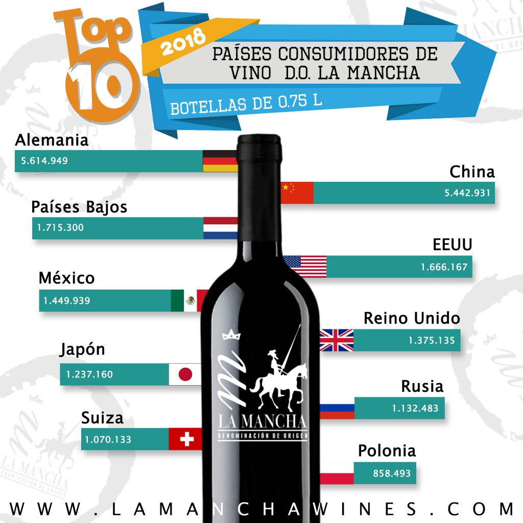 TOP 10 Consumidores Vino DO LA MANCHA 2018