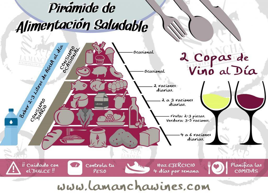 Pirámide de alimentación saludable