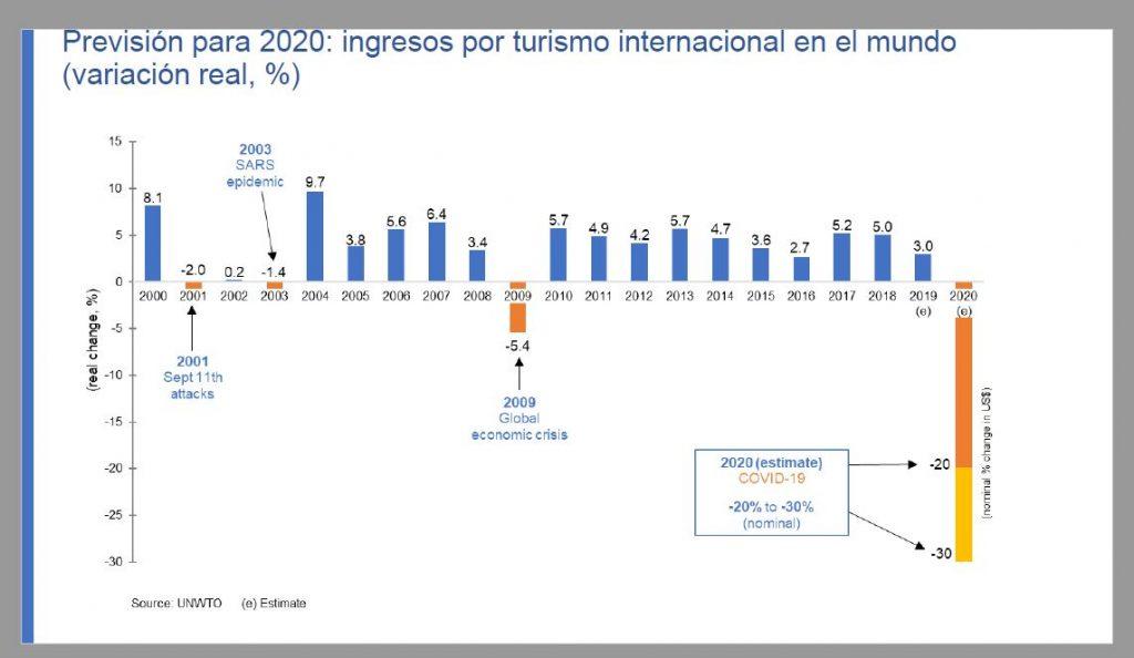 Previsión para 2020 en los ingresos por turismo internacional en el mundo segíun la OMT
