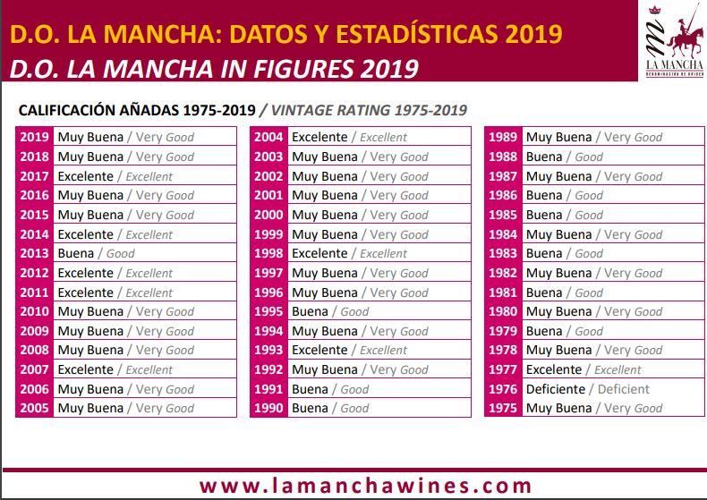 Histórico de Añadas 1975_2019