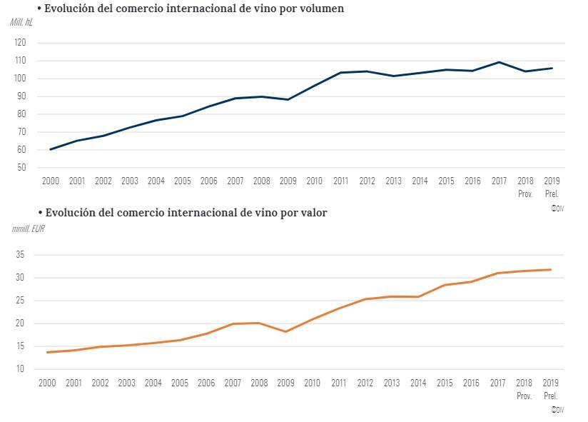 Evolución del comercio internacional de vino en valor y volumen. Fuente, OIV