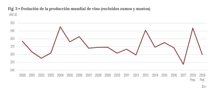 Evolución producción de vino en 2019 según OIV