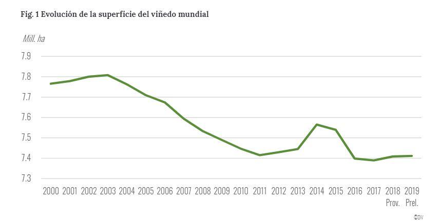 Evolución superficie de viñedo según OIV