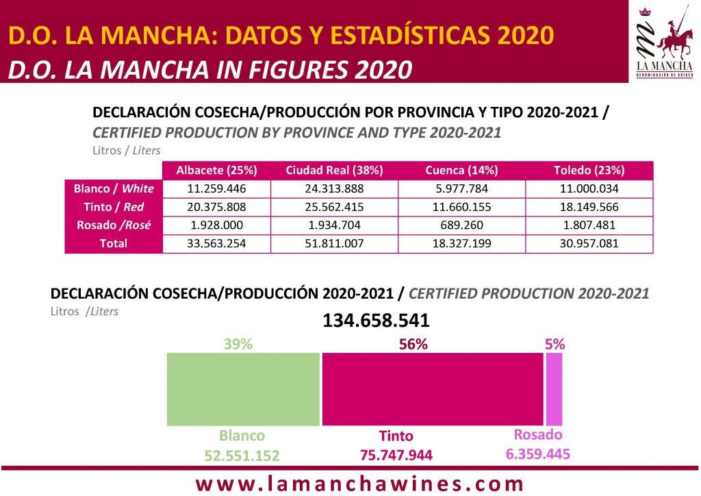 DECLARACIÓN COSECHA - PRODUCCIÓN POR PROVINCIA Y TIPO 2020-2021