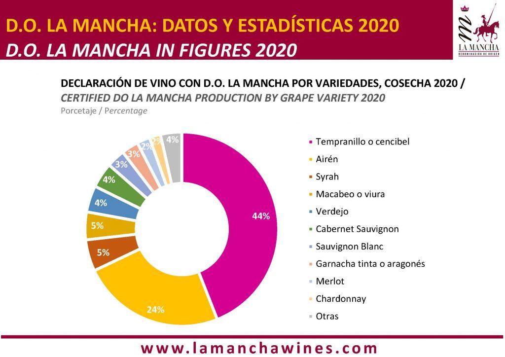 DECLARACIÓN DE VINO CON D.O. LA MANCHA POR VARIEDADES, COSECHA 2020