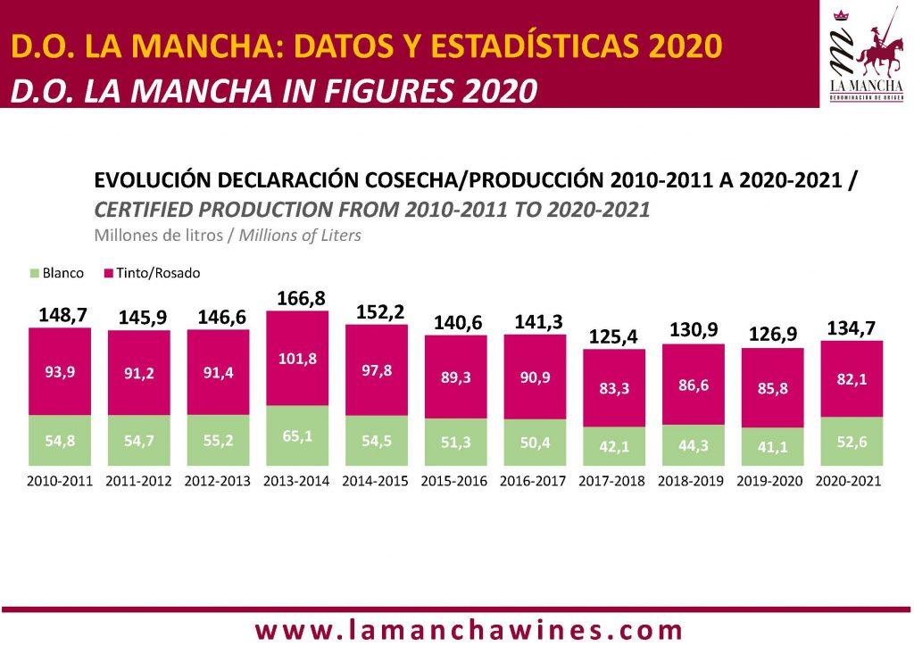EVOLUCIÓN DECLARACIÓN COSECHA-PRODUCCIÓN 2010-2011 A 2020-2021