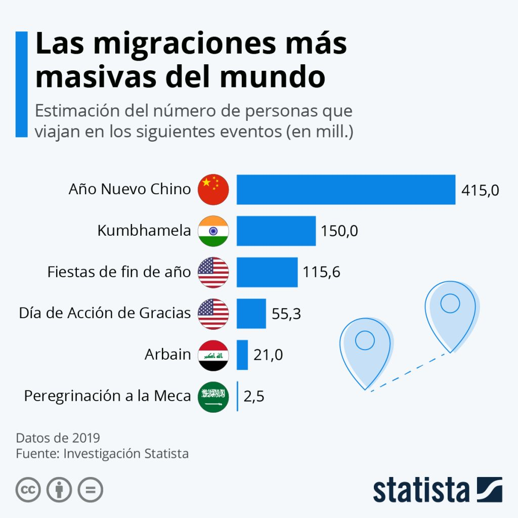 Imagen de es.statista.com