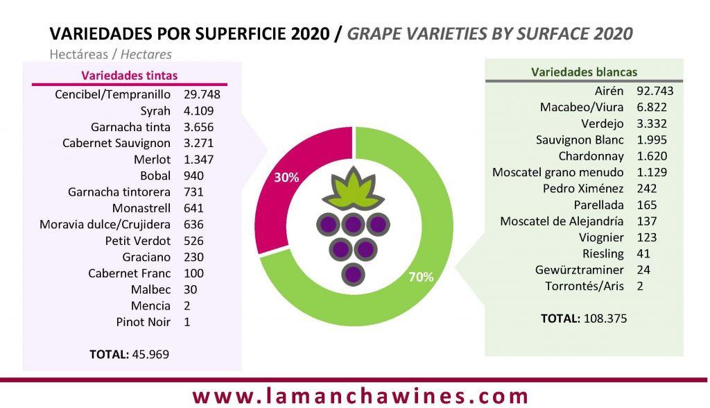 Hectáreas acogidas en los viñedos DO La Mancha